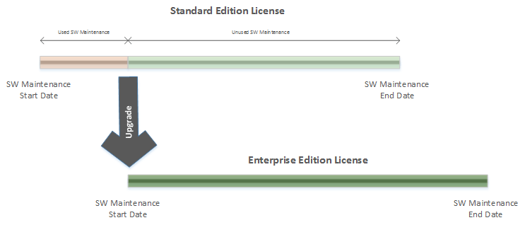 Upgrade Standard Edition License to Enterprise Edition License